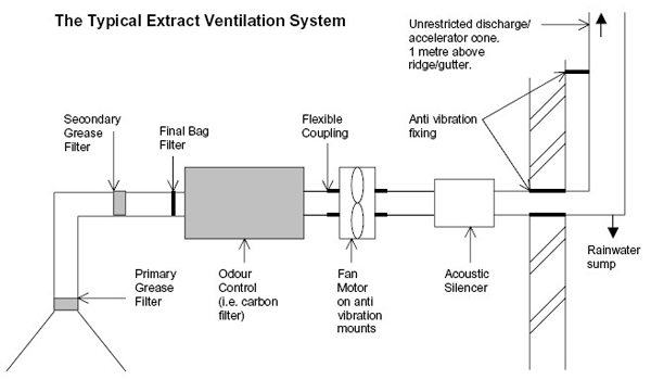 extract ventilation system